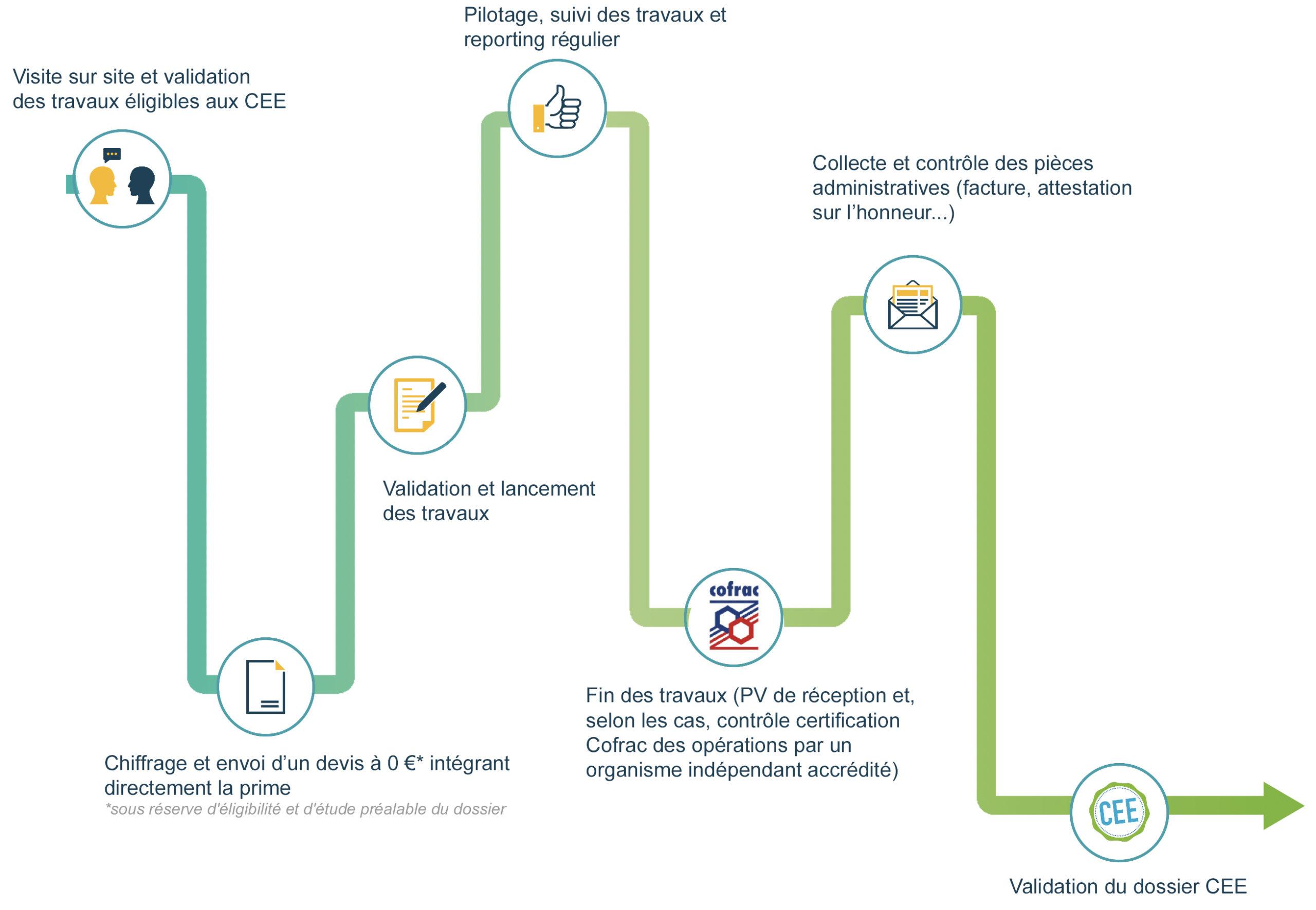 Schéma processus EcoFabrik