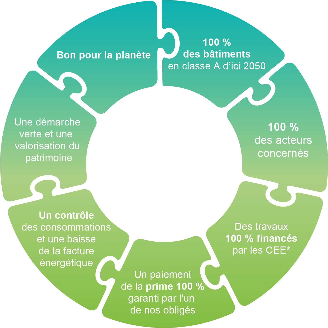 Roue offre 100% Gagnant