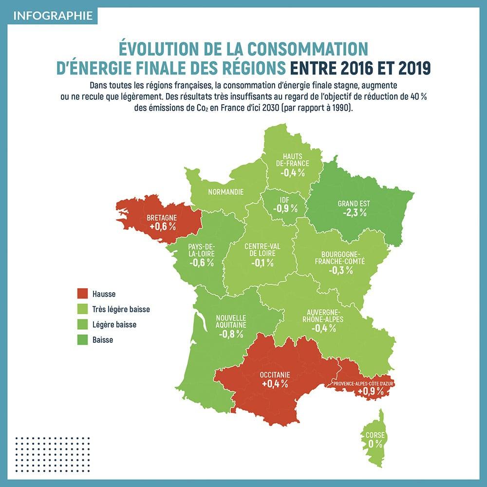 Évolution de la consommation d'énergie finale des régions entre 2016 et 2019