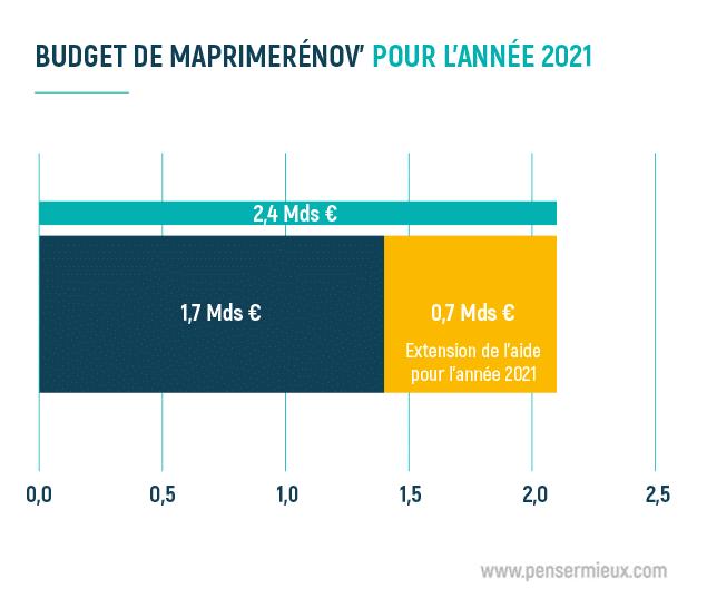 Budget MaPrimeRénov' 2021