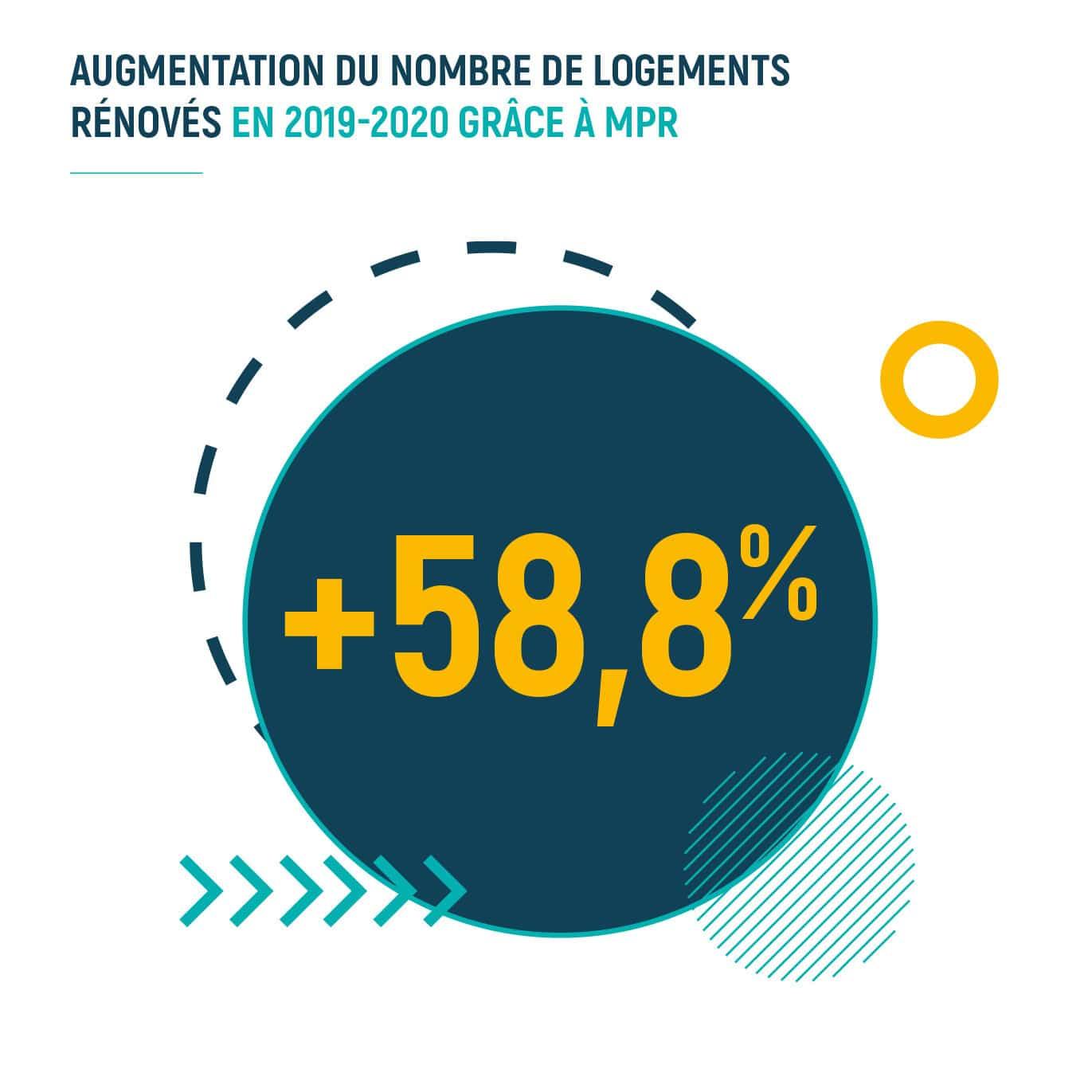Augmentation du nombre de logements rénovés en 2019-2020 grâce à MPR
