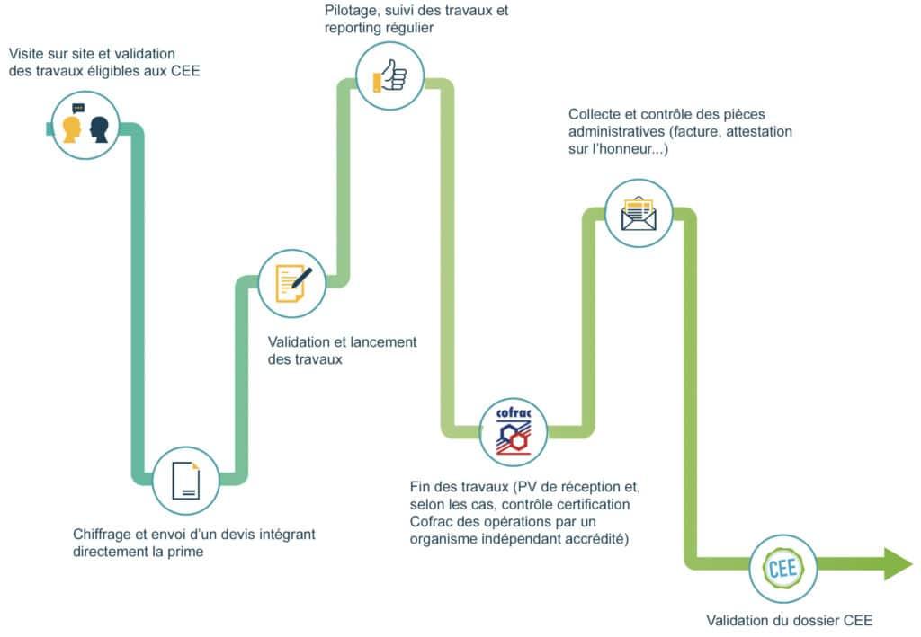 Schéma du mode opératoire de notre filiale Travaux Ecofabrik